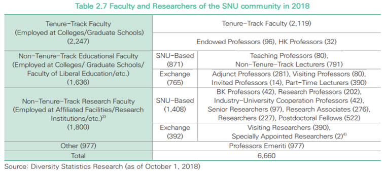 Faculty and Researchers of the SNU community in 2018